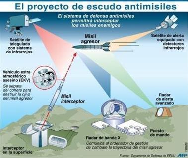 Atizar el fuego: el escudo antimisiles