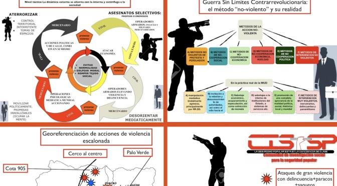 """El """"método"""" Sharp y la agresión a Venezuela, a propósito de Nicaragua."""